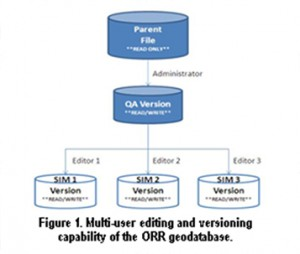 Multi-user editing and versioning capability of the ORR geodatabase