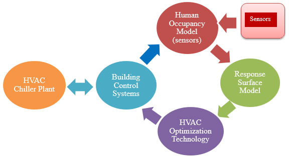 Integrated building energy savings technology
