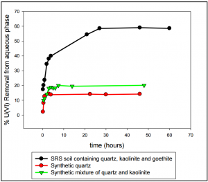 Fig 2. U (VI) removal by different mineral phases present in SRS sediments as a function of time. Results indicate that goethite plays the major role in U (VI) sequestration.