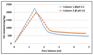 Fig 4. Retention of humic acid in the columns at different pH values