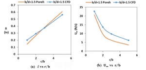 Comparison of theoretical correlations (Poreh) and CFD predicted values for maximum radial wall jet velocity (Um) and jet thickness δ variation along the radial direction (r/b)