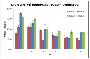 Fig 3. U (VI) removal at different pHs in the presence of 50ppm HA
